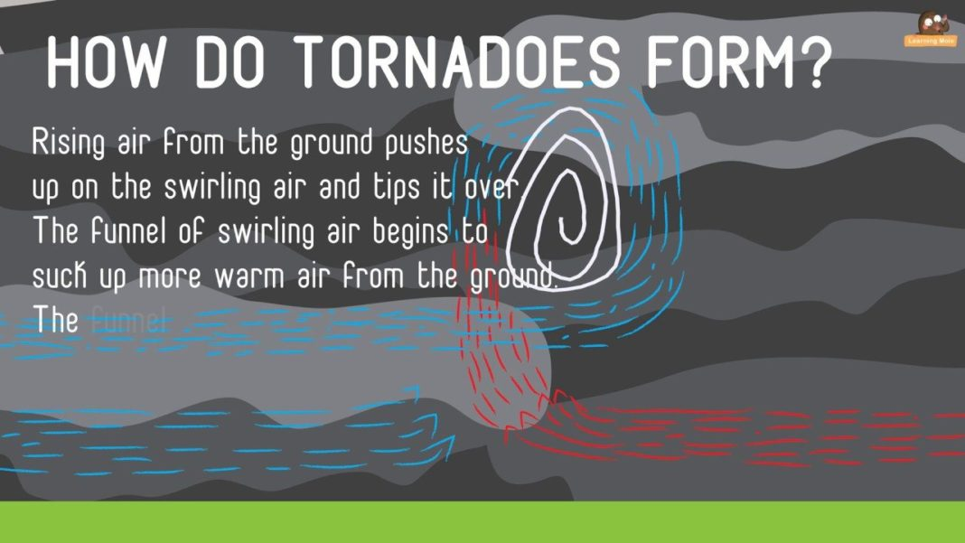 Tornadoes for Kids-Tornado Facts-What is a Tornado-Tornado Information- How Tornadoes Form-Cyclones